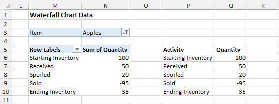 Waterfall Chart Source Data in Excel Pivot Table