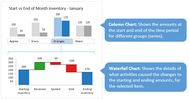 Waterfall Chart and Column Chart Inventory Dashboard Explained
