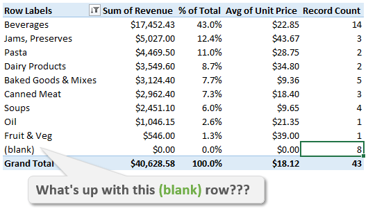 Investigate the Source Data of Your Pivot Table