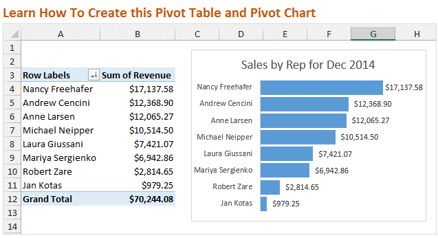 how to make a pivot table