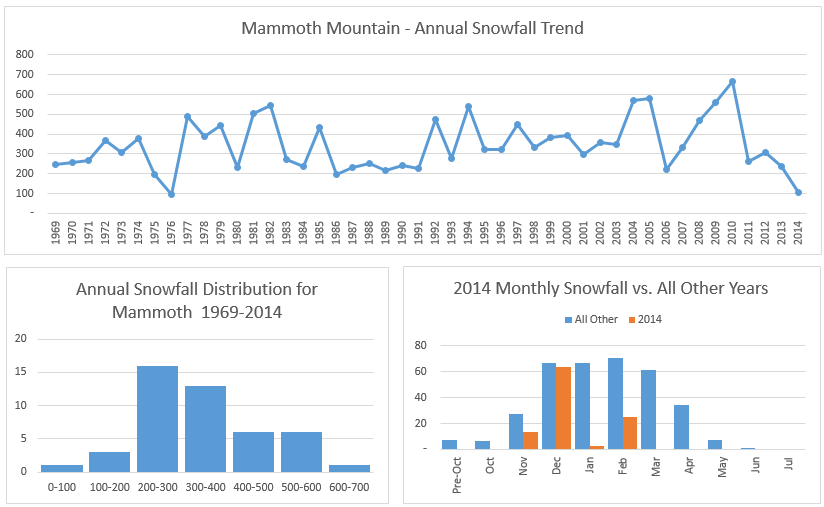 Mammoth Mountain Snowfall Dashboard