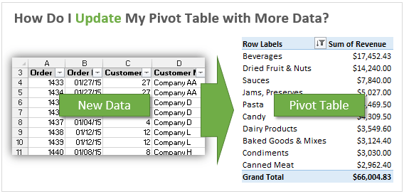 Update Pivot Table with New Data in Excel