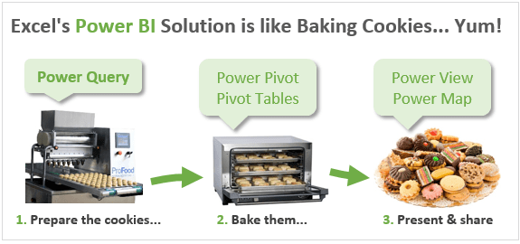 Excel Power BI Solution Overview - Baking Cookies