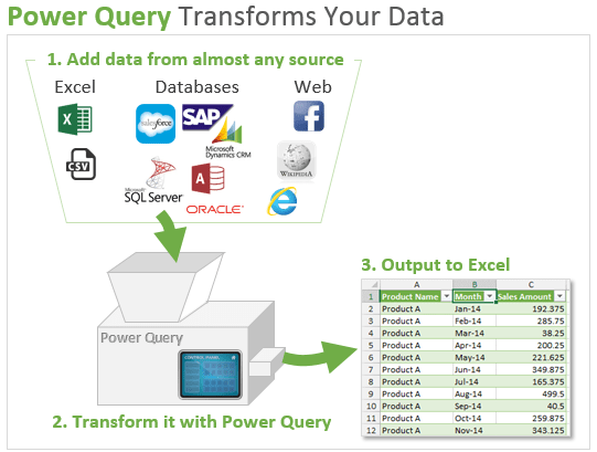 Power Query Process Overview Steps - Transform Data