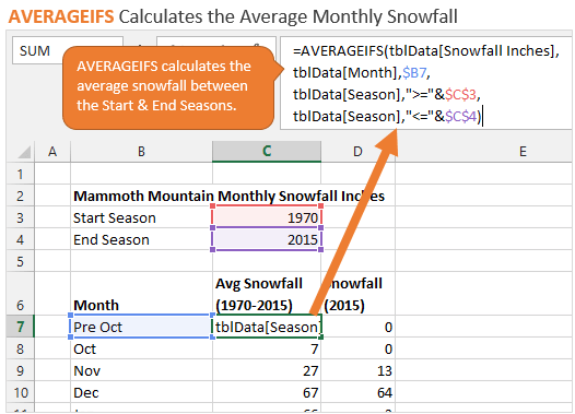 AVERAGEIFS to Calculate Monthly Average in Excel