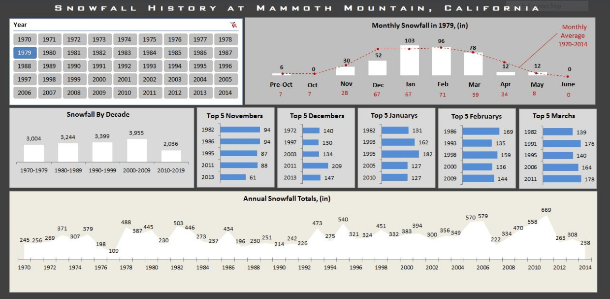 Monthly Average vs Current Year Chart & Excel Dashboard