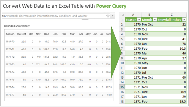 Convert Web Data to an Excel Table with Power Query