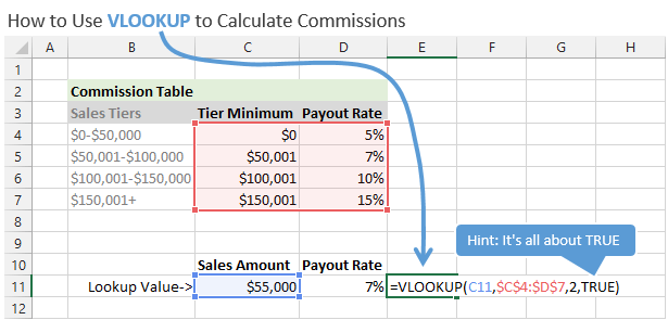 Calculate Commissions In Excel With Vlookup