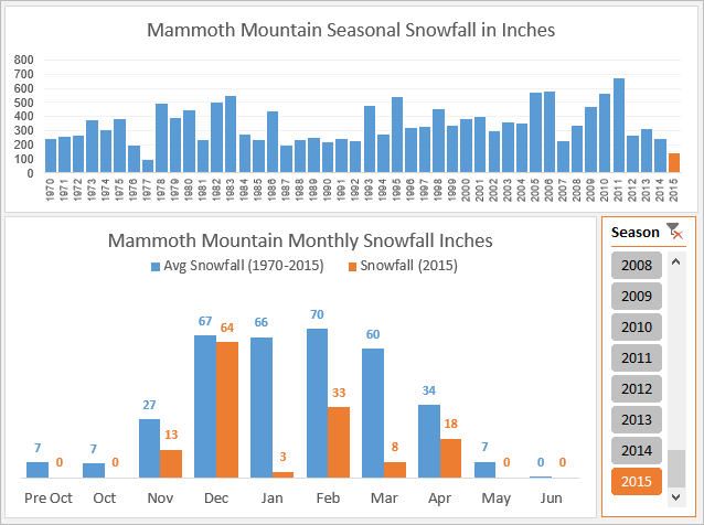 Monthly Average vs Selected Year Excel Dashboard