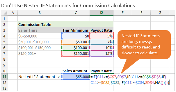 Nested IF Statement for Commissions Calculations in Excel
