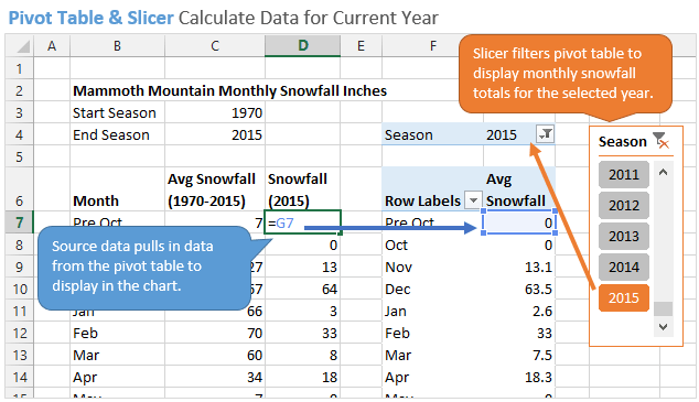 Pivot Table and Slicer Calculate Data For Current Year