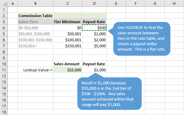 Setup Rate Table for Commission Calculations with VLOOKUP for Dollar Value