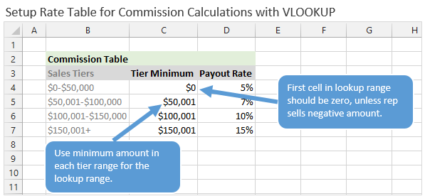 Setup Rate Table for Commission Calculations with VLOOKUP