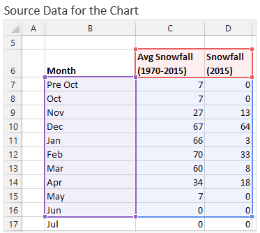 Source Data Setup for the Clustered Column Chart in Excel