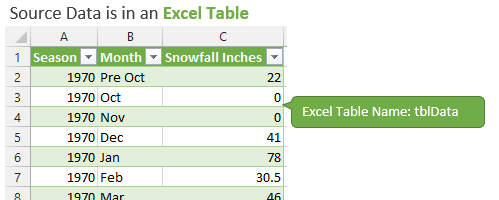 Source Data in Excel Table