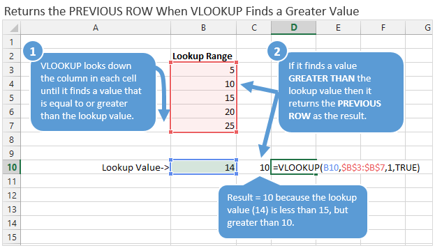 VLOOKUP CLosest Match (TRUE) Greater Value Example