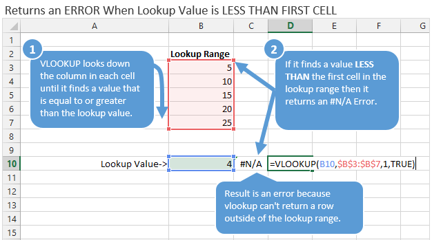 VLOOKUP CLosest Match (TRUE) NA Error Example