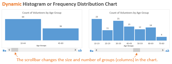 frequency chart excel  Dynamic Histogram or Frequency Distribution Chart - Excel Campus