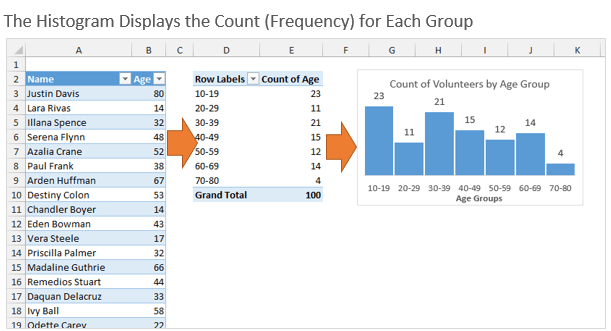 Histogram Chart Displays the Count Frequency for Each Group