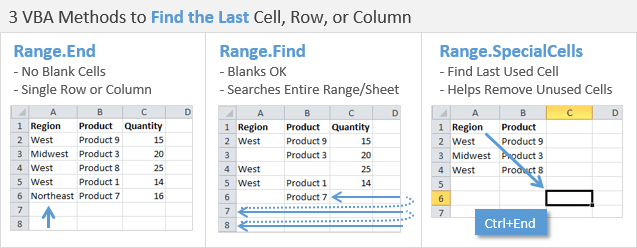 VBA Methods to Find the Last Cell Row Column in Excel
