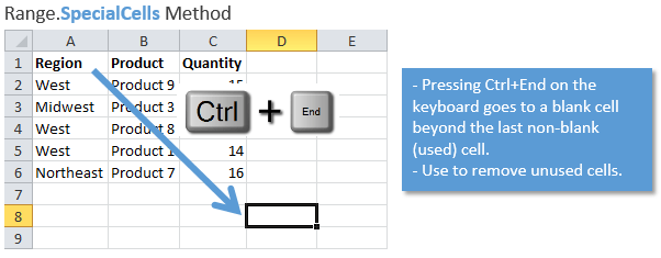 VBA Range.SpecialCells Method to Find Last Used Cell in Excel