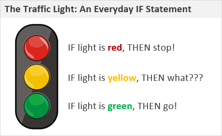 The IF Function in Excel - Traffic Light Example