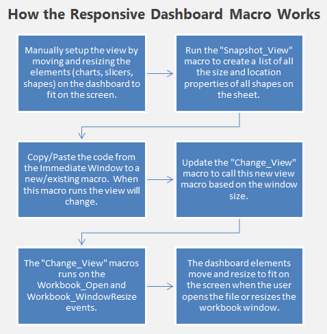 How the Responsive Excel Dashboard Macro Works