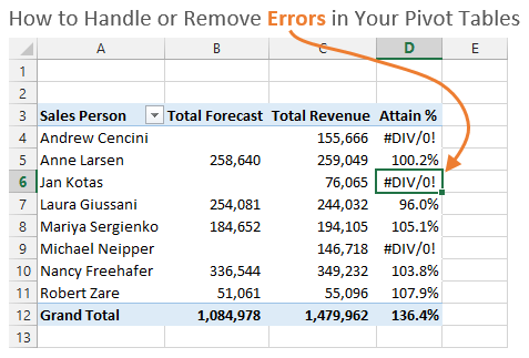 How To Handle Remove Pivot Table Errors