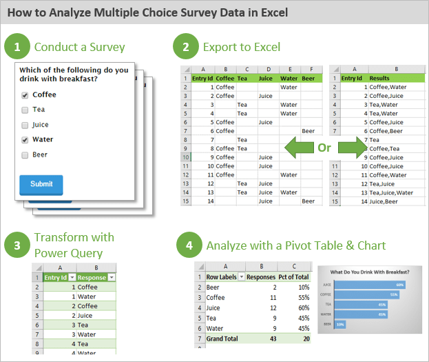 How To Analyze Survey Data In Excel Video Excel Campus
