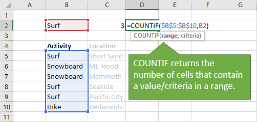 COUNTIF Function Explained - Counts the Number of Cells that Contain a Matching Value in a Range