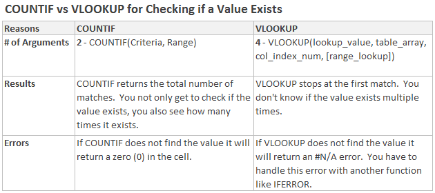 COUNTIF vs VLOOKUP Table for Checking if a Value Exists