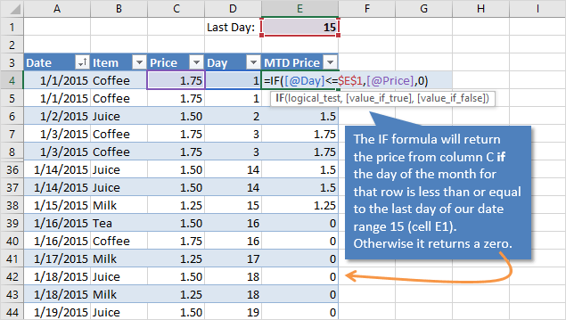 Month-to-Date Formula using IF Statement in Excel