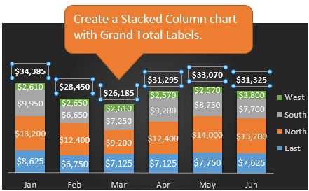 Create a Stacked Column Chart with Grand Total Labels
