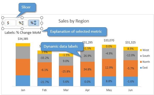 Create dynamic chart data labels with slicers excel campus dynamic chart data labels slicer overview light theme explanation ccuart