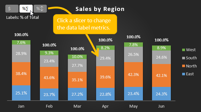 Dynamic Chart Data Labels Slicer Overview in Excel