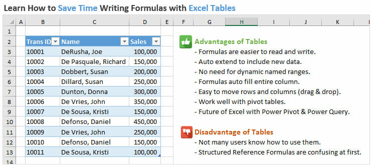 Save Time with Excel Tables