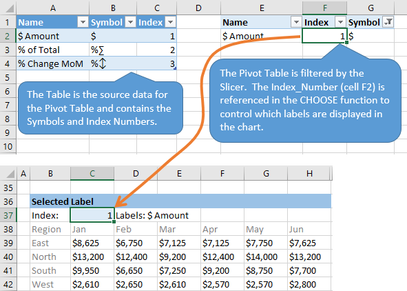 The Table and Pivot Table Setup for the Dynamic Data Labels Chart and CHOOSE