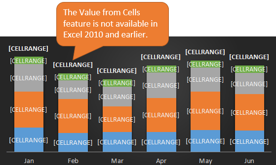 Value From Cells Data Label Feature Not Available in 2010 - CELLRANGE