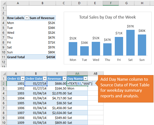 Add Day Name column to Pivot Table Source Data with TEXT Function