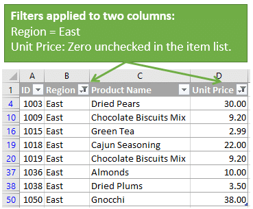 Filters Applied to Two Columns for Region and Unit Price