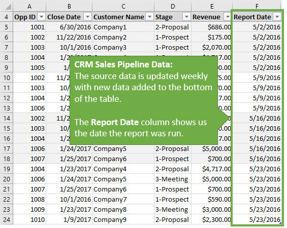 CRM Sales Pipeline Source Data Updated with Weekly Snapshots