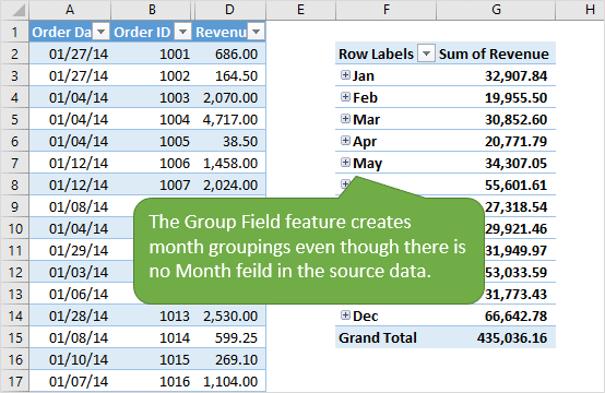 Grouping Dates in a Pivot Table VERSUS Grouping Dates in the