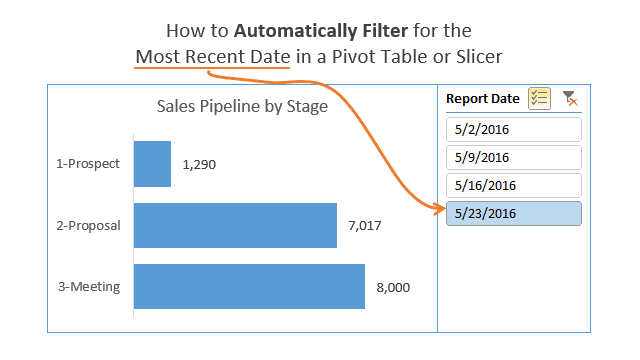 How to Automatically Filter for the Most Recent Date in a Pivot Table or Slicer