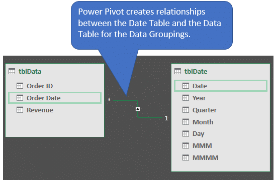 Power Pivot Creates Relationships between Tables to create Date Groups