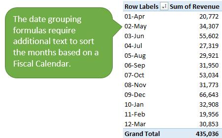 The Date Grouping Formulas Require 2 digit number in front of month name for fiscal calendar sorting