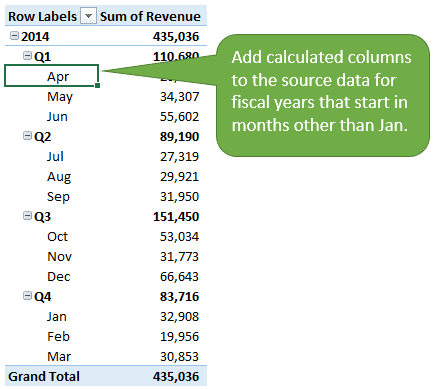 Use Calculated Columns for Date Groupings in Pivot Tables for Fiscal Calendars