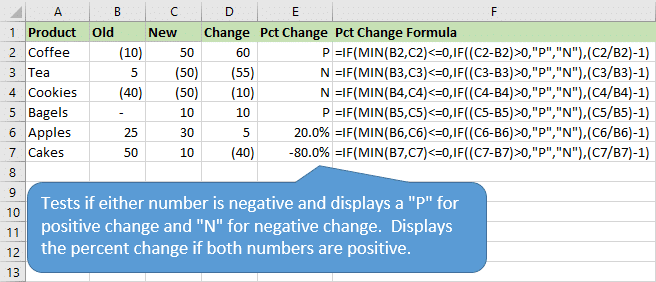 Percentage Change Formula Returns Different Results for Positive and Negative Change