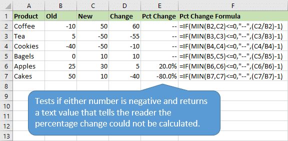 Percentage Change Formula Returns Text If Either Number is Negative