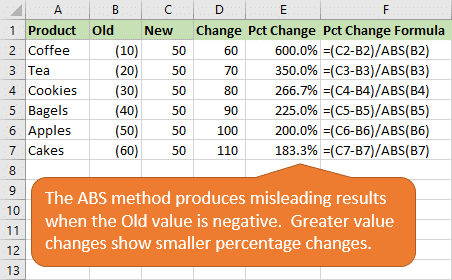 Calculate Percentage Change for Negative Numbers in Excel