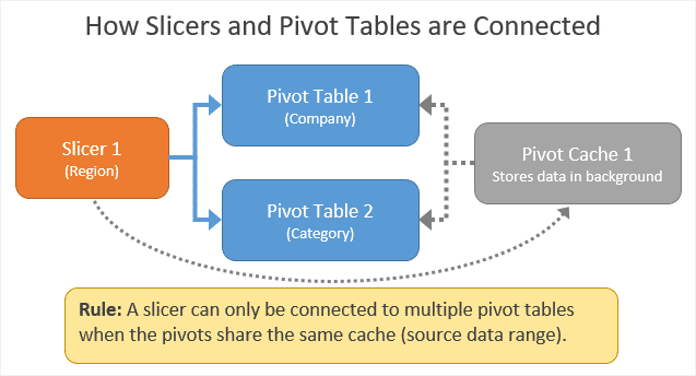 how-slicers-and-pivot-tables-are-connected